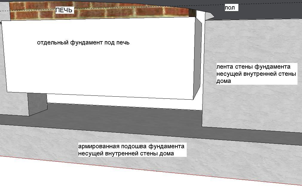 Нажмите на изображение для увеличения Название: фундамент печи.JPG Просмотров: 46 Размер:70.9 Кб ID:129860