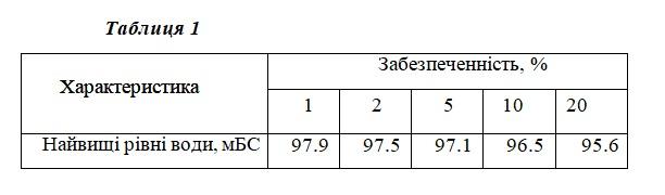 Нажмите на изображение для увеличения Название: Таблица подтопляемости Десна.jpg Просмотров: 90 Размер:25.8 Кб ID:623390
